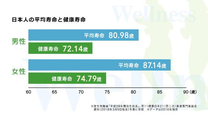 日本人の平均寿命と健康寿命