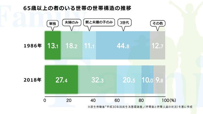 65歳以上の者のいる世帯の世帯構造の推移