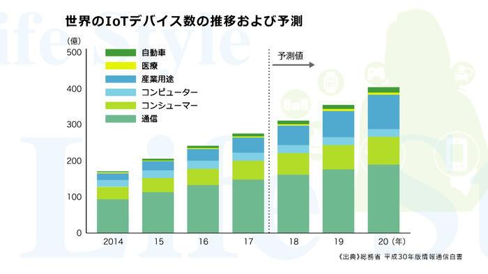世界のIoTデバイス数の推移および予測