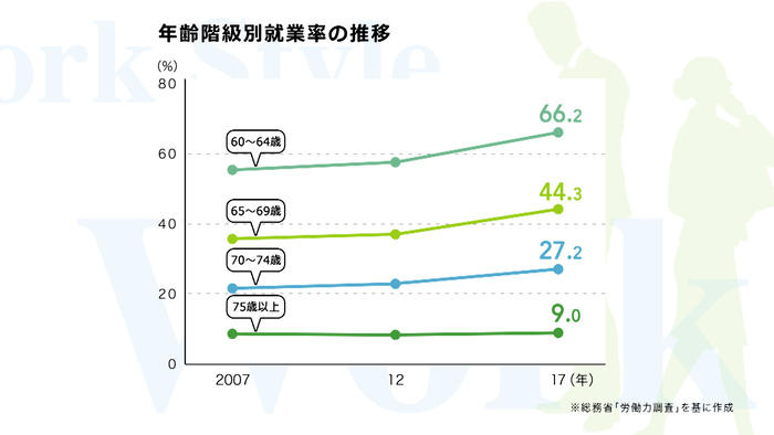 年齢階級別就業率の推移