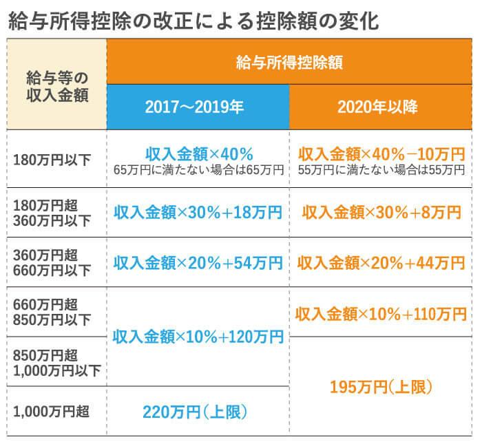 表2 給与所得控除の改正による控除額の変化